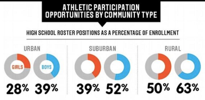 Athlete Participation